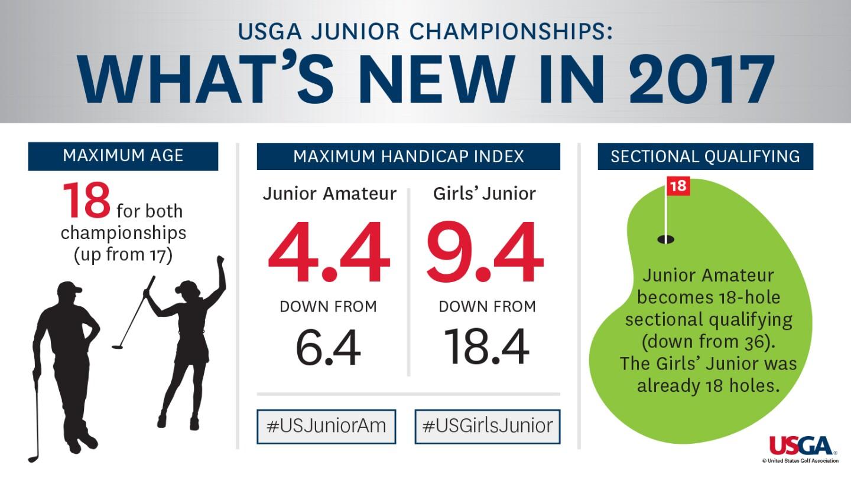 9578-usga-junior-amateur-girls-junior-guidelines.jpg